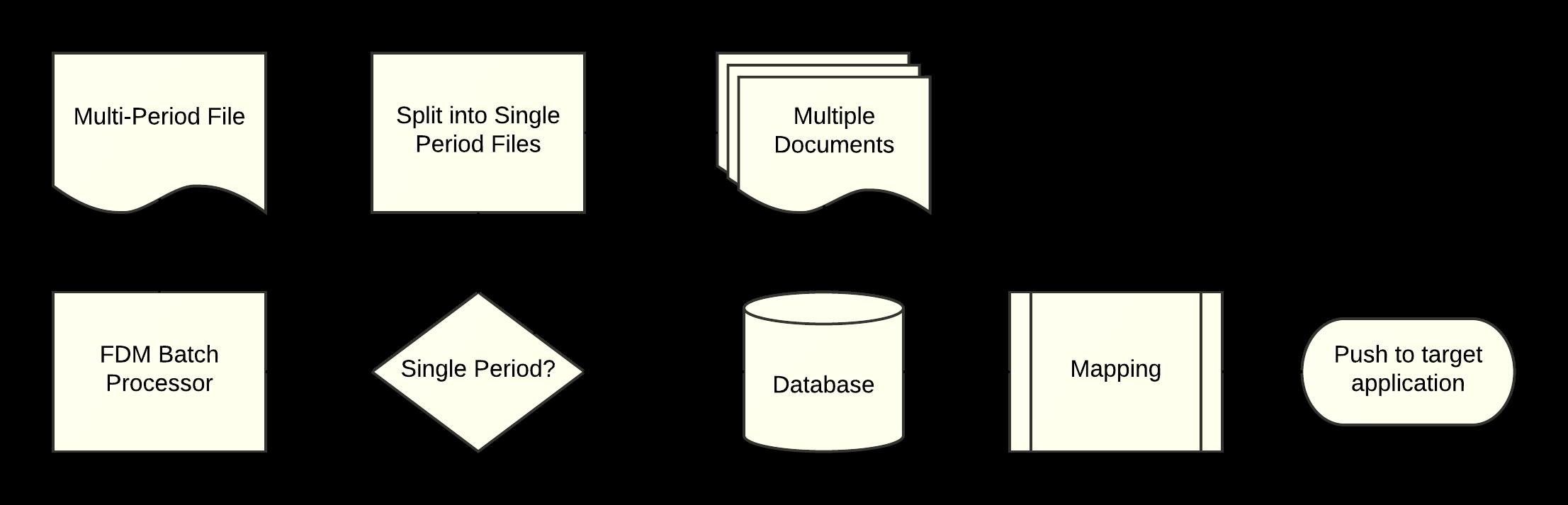 Classic FDM Batch Data Flow Diagram