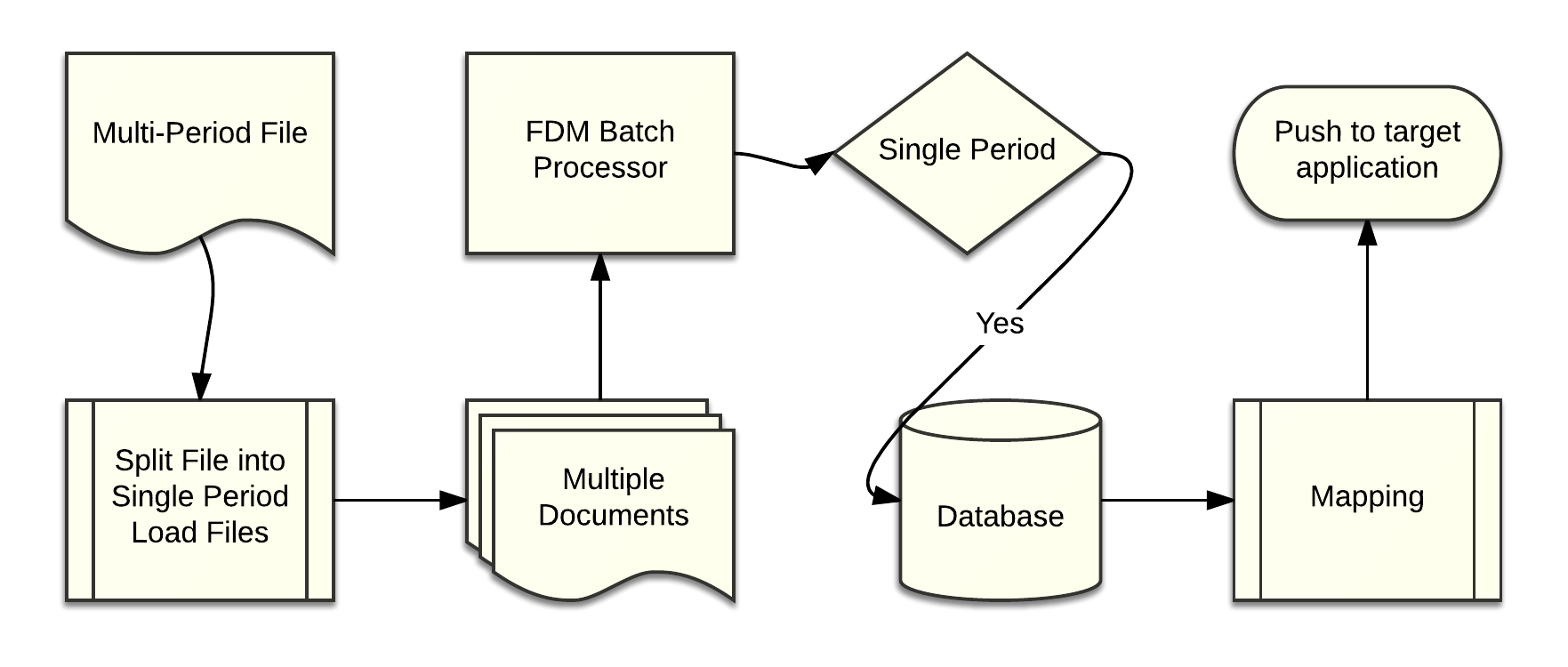 FDMEE Multi-Period Load Flow Diagram